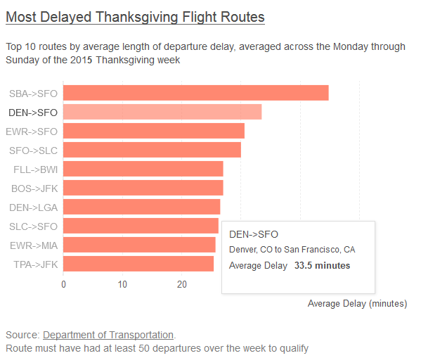 most-travel-delays-airports-thanksgiving