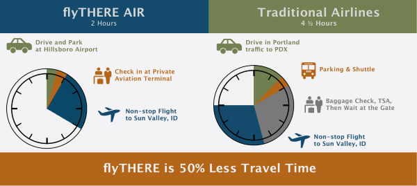 flyTHERE travel compare PDX PORTLAND HILLSBORO